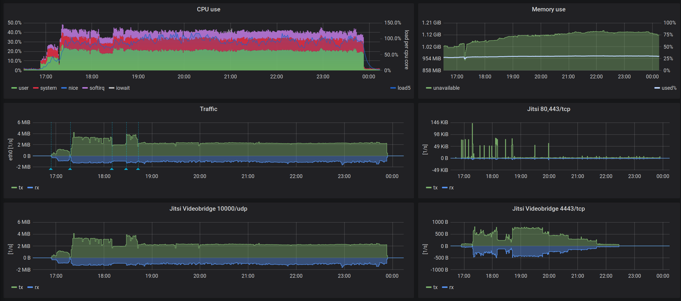 Screenshot of various monitoring data. Some description and highlights can be found in the text below.